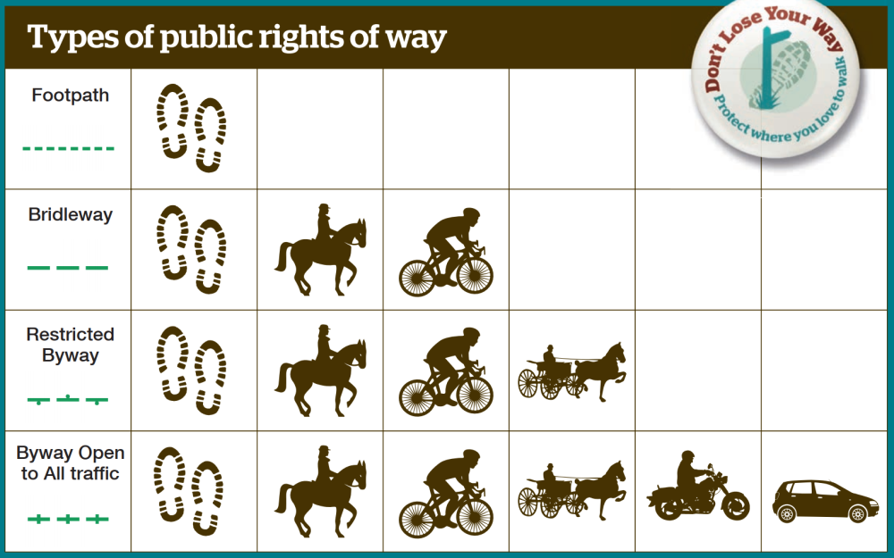 Types of public rights of way (table)